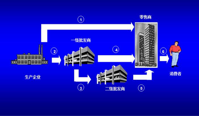 邦道咨询渠道体系规划设计部分模型: